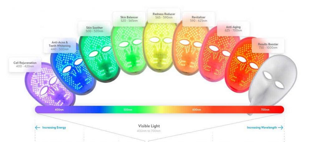 LED Light Therapy Wavelengths